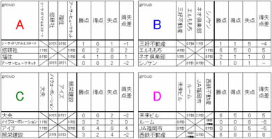 08.09.07大会結果・グループリーグ2.jpg