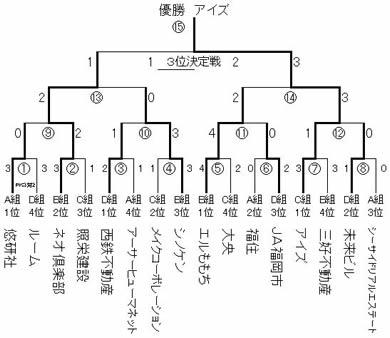 08.09.07大会結果・トーナメント2.jpg