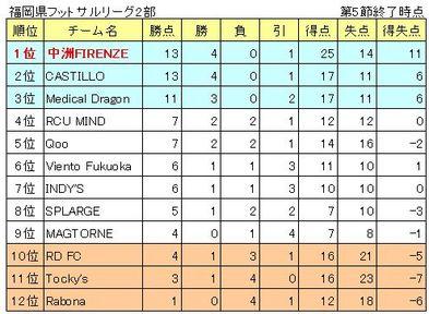 県リーグ順位表(2011.09.20時点).jpg
